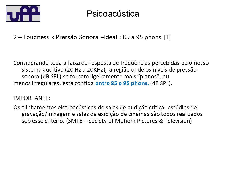 Psicoacústica 2 – Loudness x Pressão Sonora –Ideal : 85 a 95 phons [1]